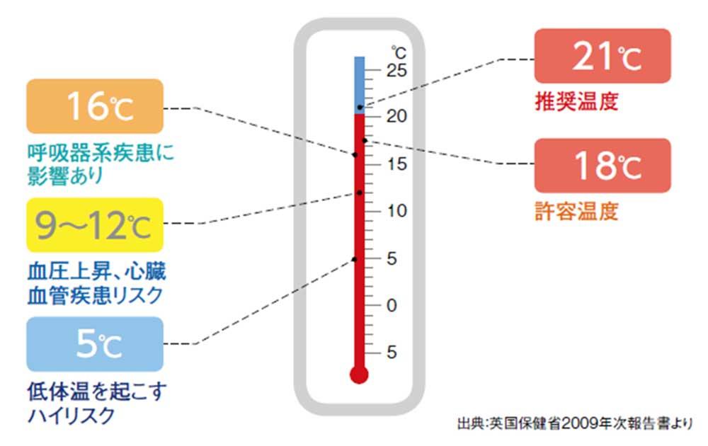 室温リスク